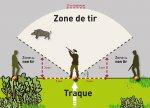 Zone de Tir